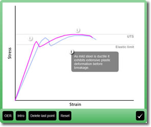 Try the stress strain curve activity